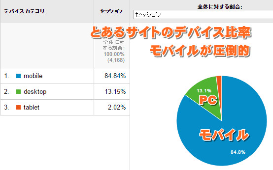 Google Analyticsモバイルサマリー