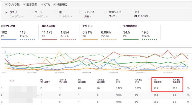 Search Console   検索アナリティクス  PCとモバイルの比較